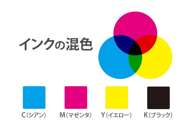 インクの混色CMYK