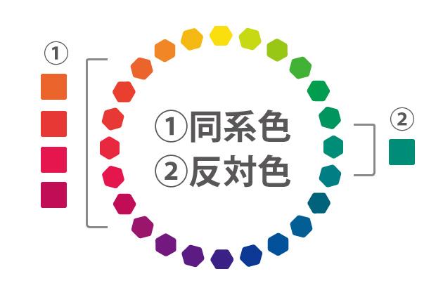 色相環を思い浮かべて