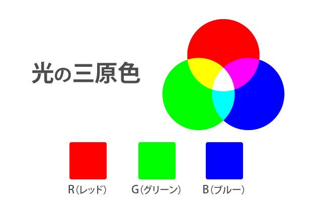 光の三原色RGB