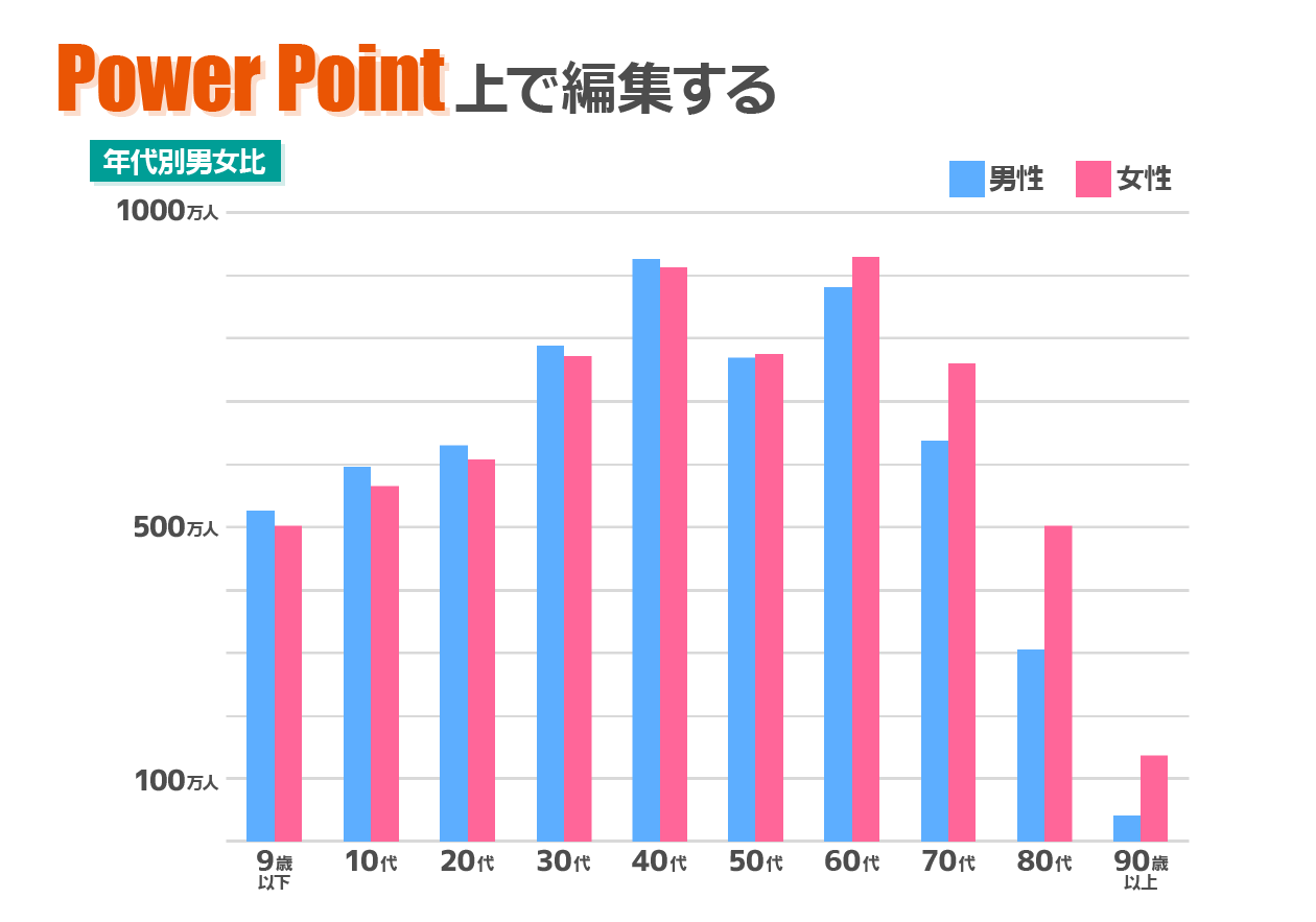 PowerPoint上でグラフを編集