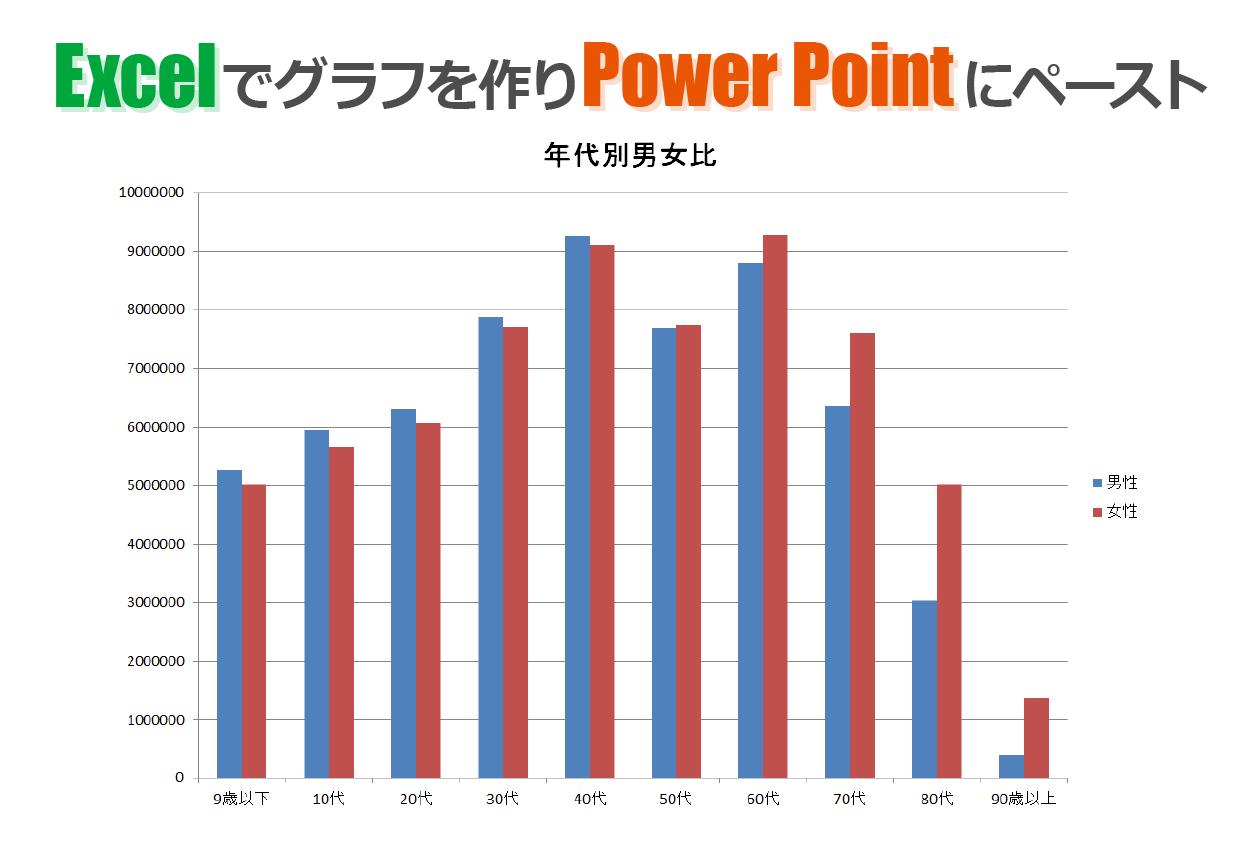 Excelで作ってPowerPointにペースト