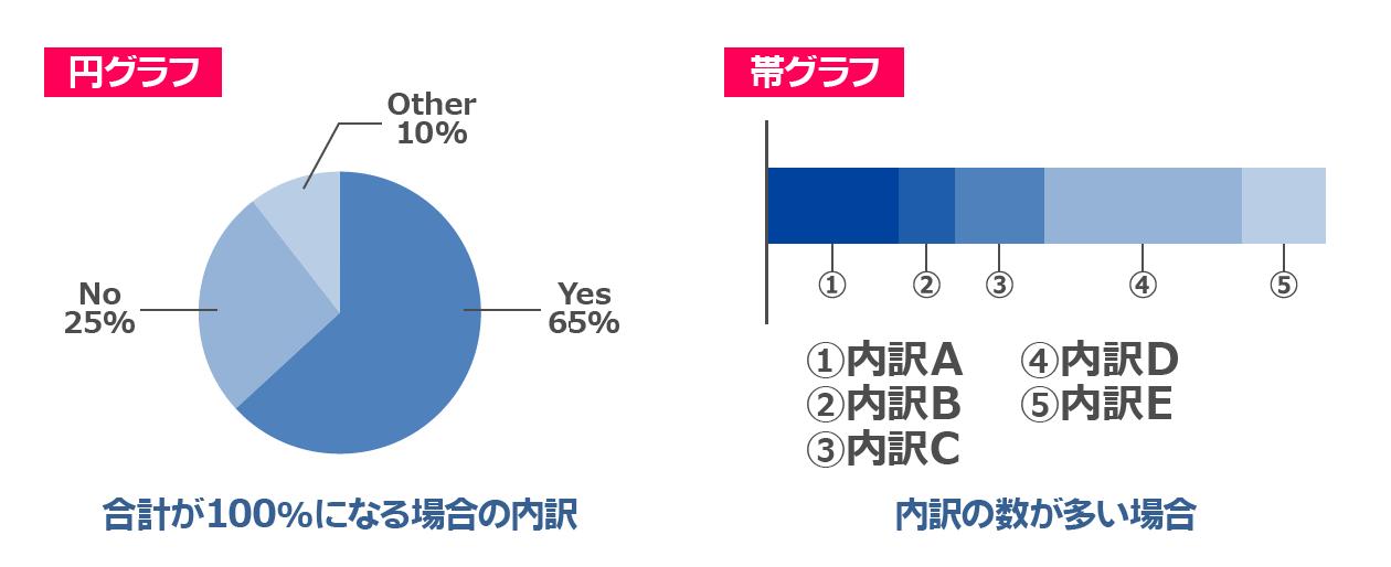 円グラフ、帯グラフ