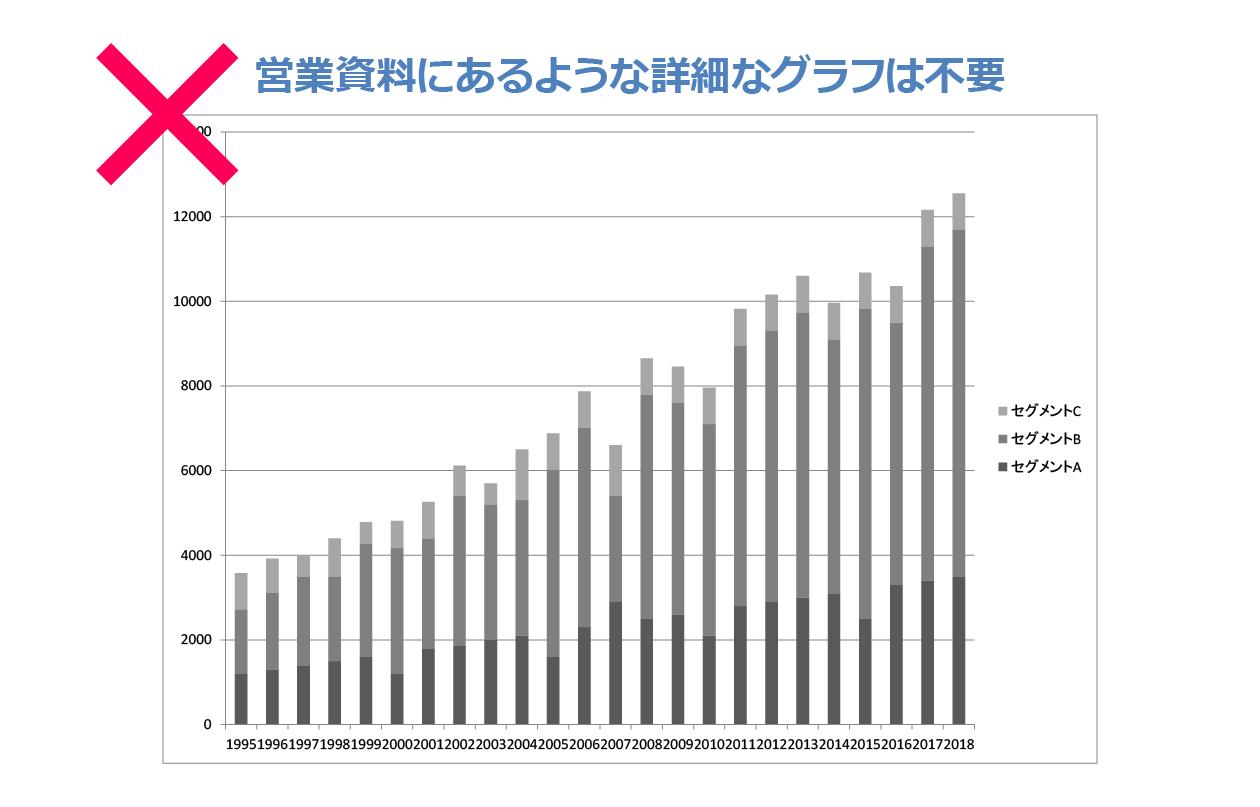 営業資料の棒グラフ