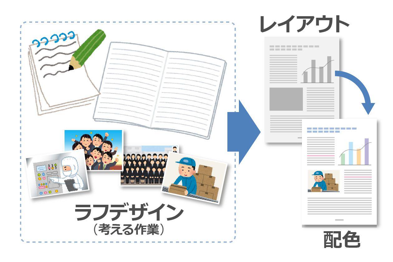 会社案内の構想、ラフデザイン