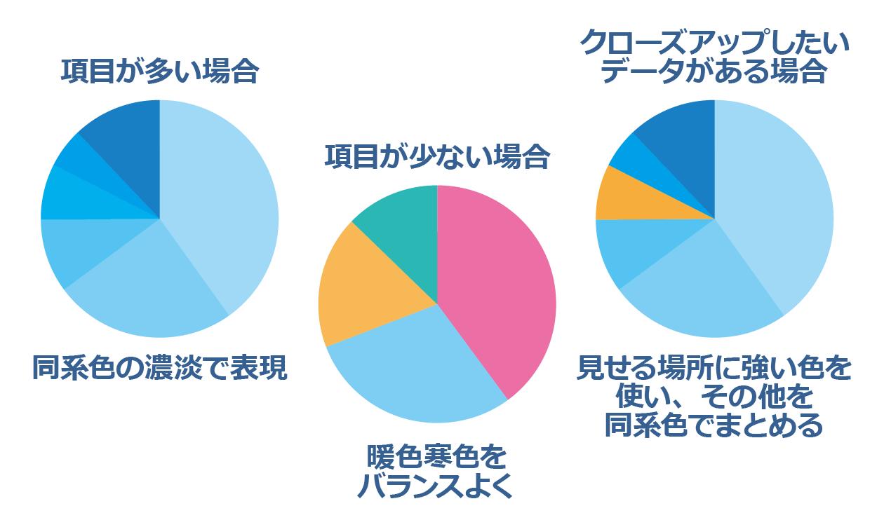 円グラフの配色