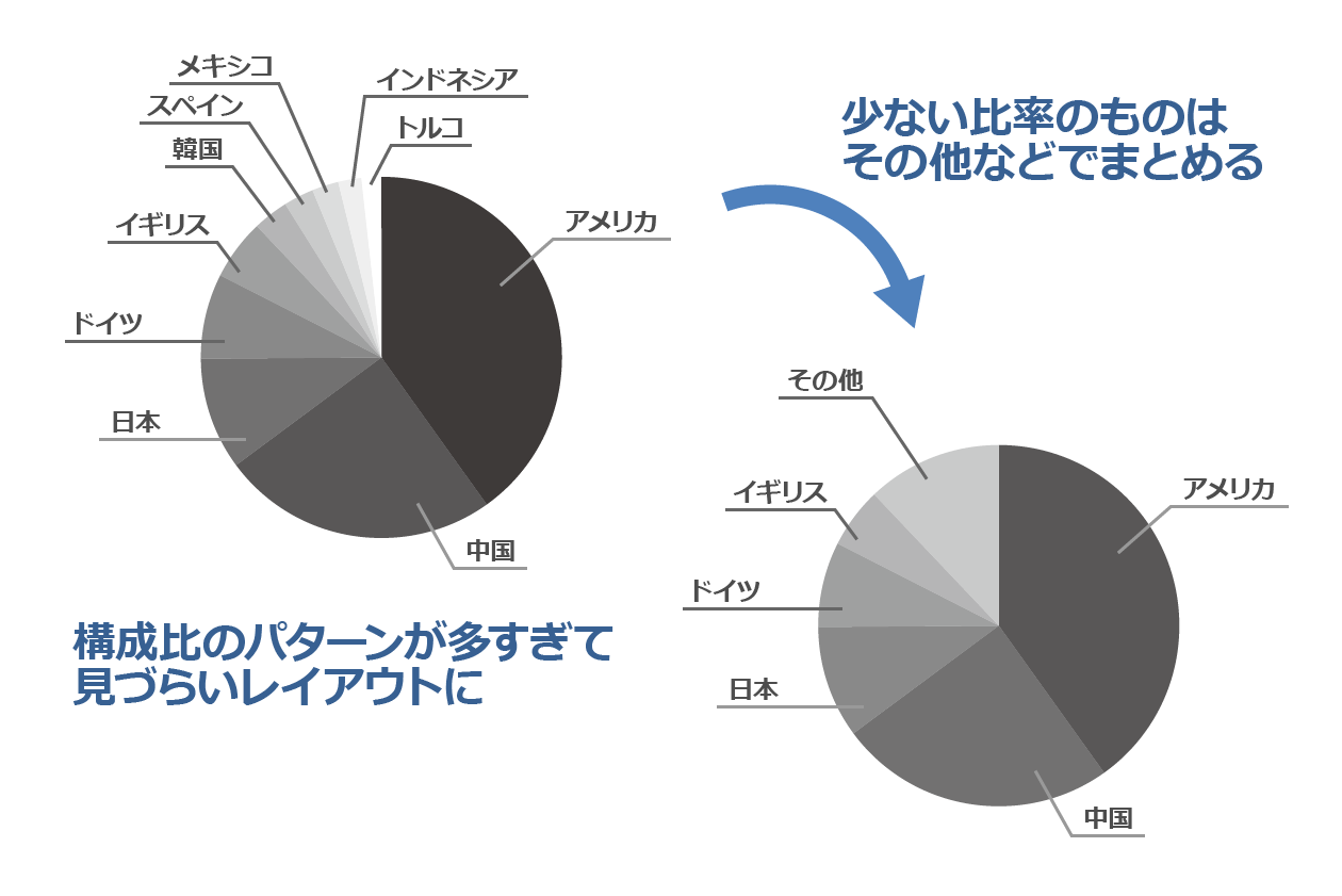 円グラフのポイント